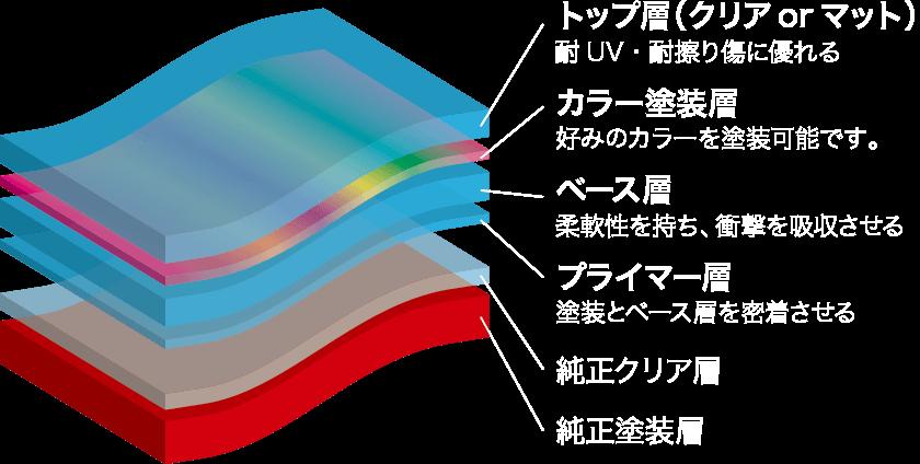 ポリッシャーで研磨できるので光沢を復元させることが可能。